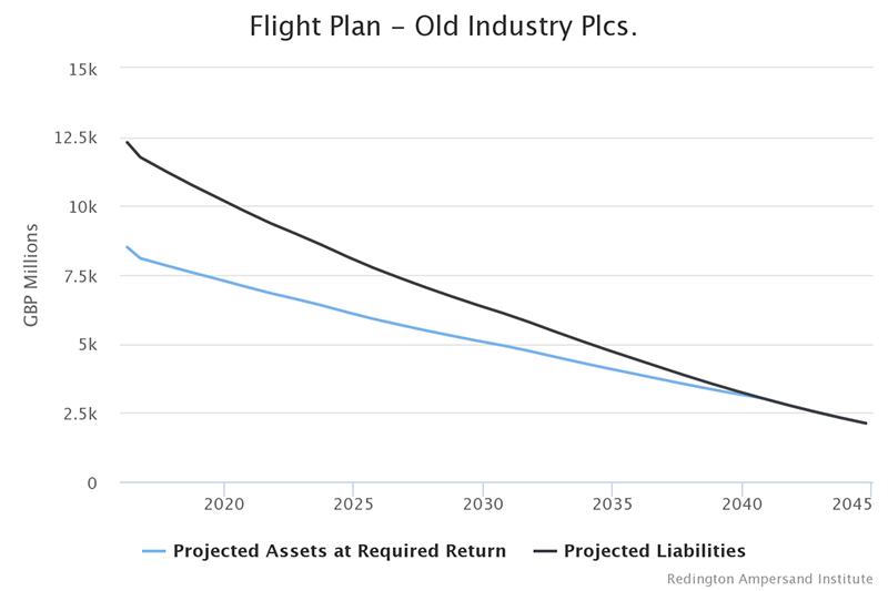 Flight Plan - Old Industry Plcs.