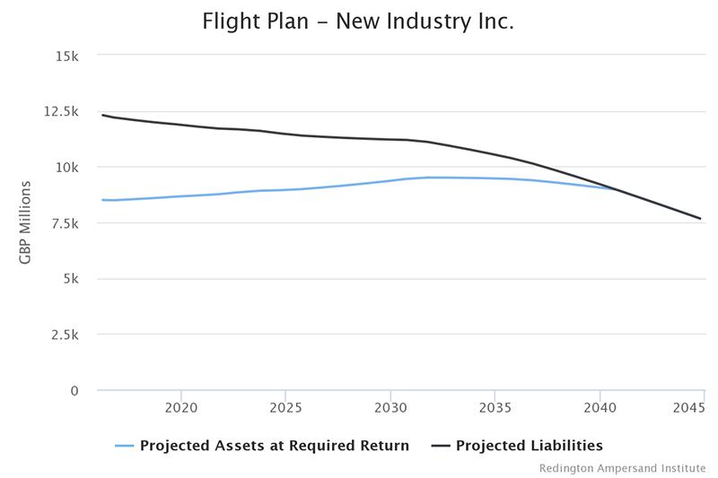 Flight Plan - New Industry Inc.