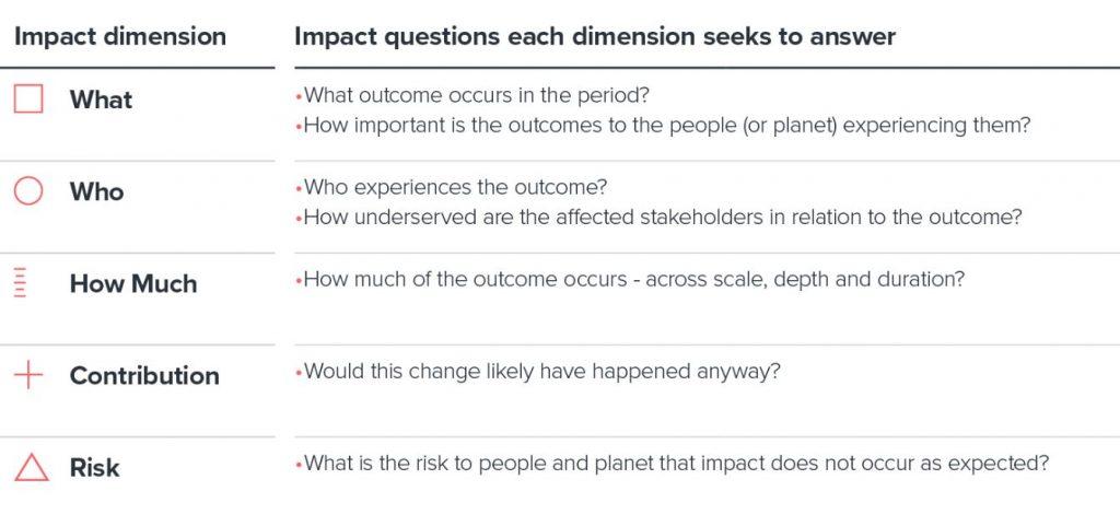 Impact Dimension Chart