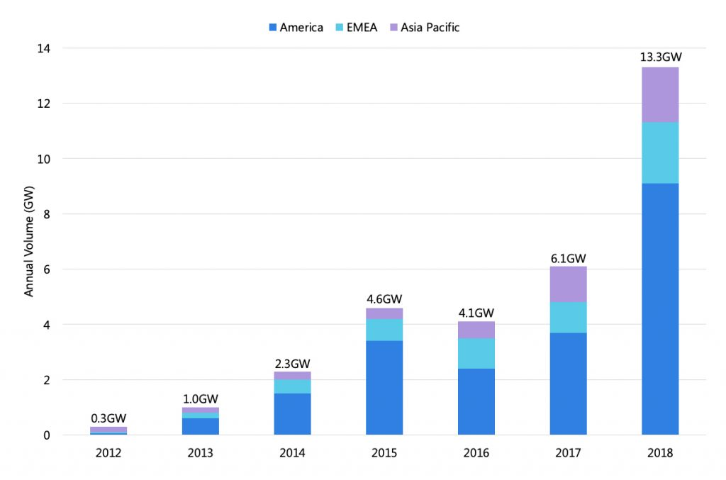 Corporate PPAs Growth Chart