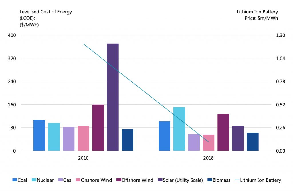 Cost decline for renewable electricity chart