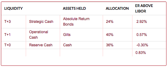 Liquidity, Assets, Allocation table