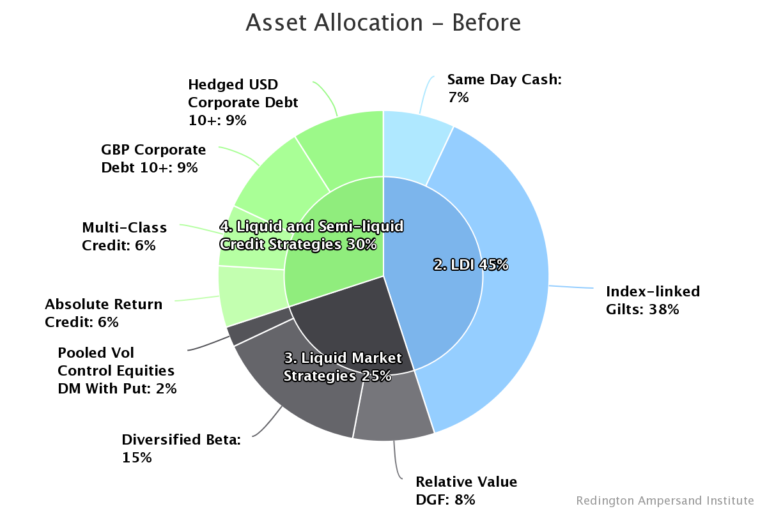 Asset Allocation Chart - Before