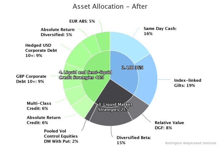 Asset Allocation Chart - After