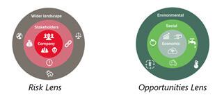 Risk Lens and Opportunities Lens