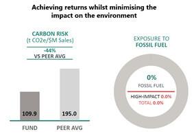 Achieving returns whilst minimising environmental impact