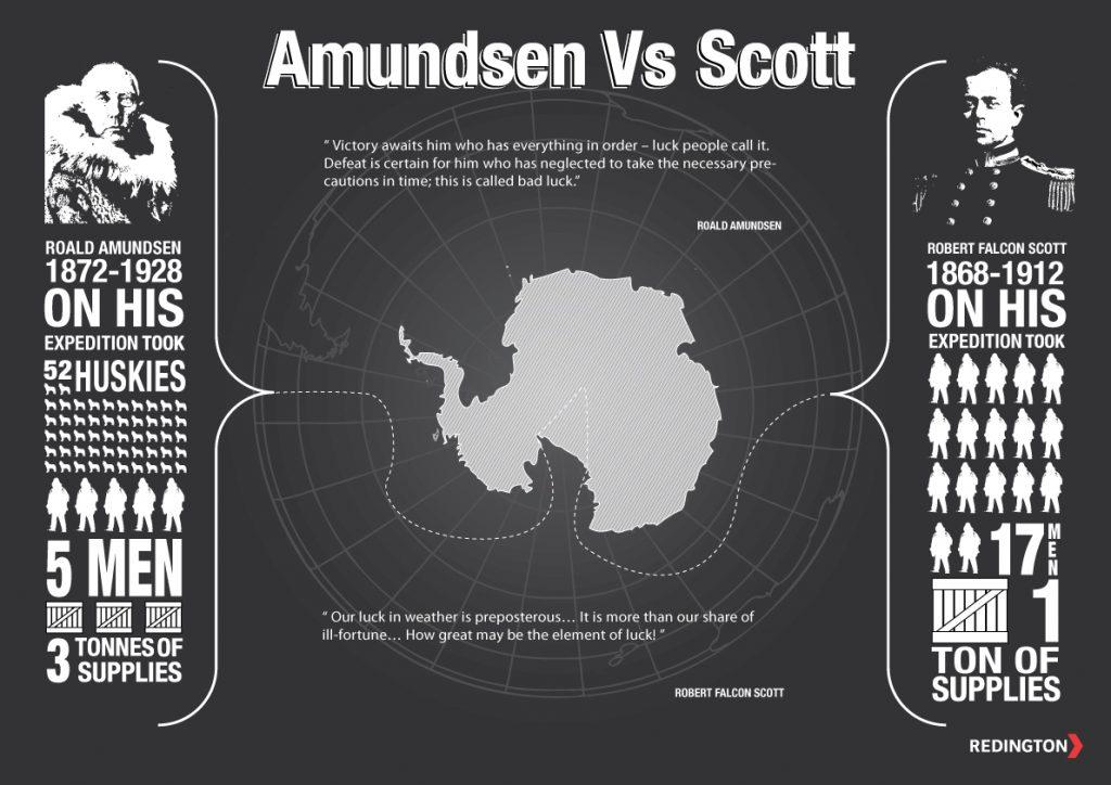 Amundsen vs Scott