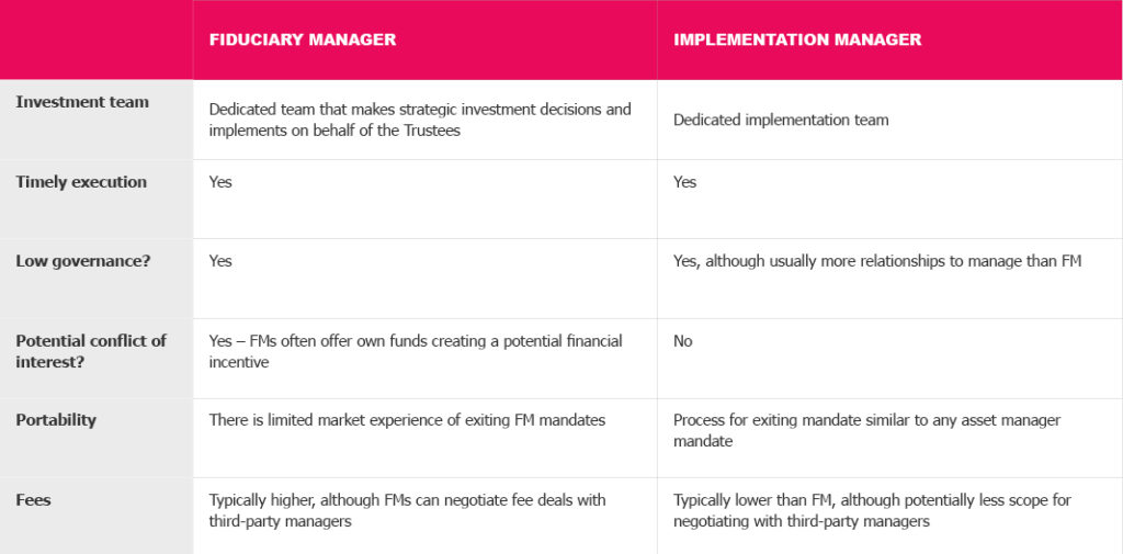 Fiduciary vs Implementation Manager Table