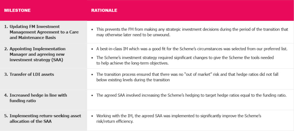 Milestones and Rationale Table