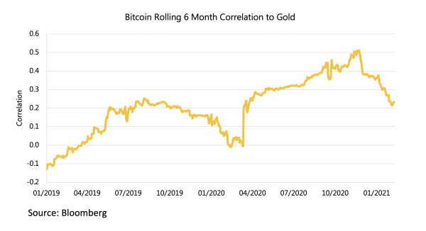 Bitcoin Rolling 6 Month Correlation to Gold