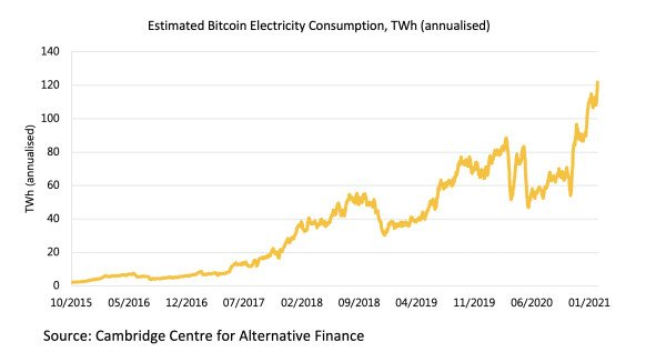 Estimated Bitcoin Electricity Consumption, TWh (annualised)